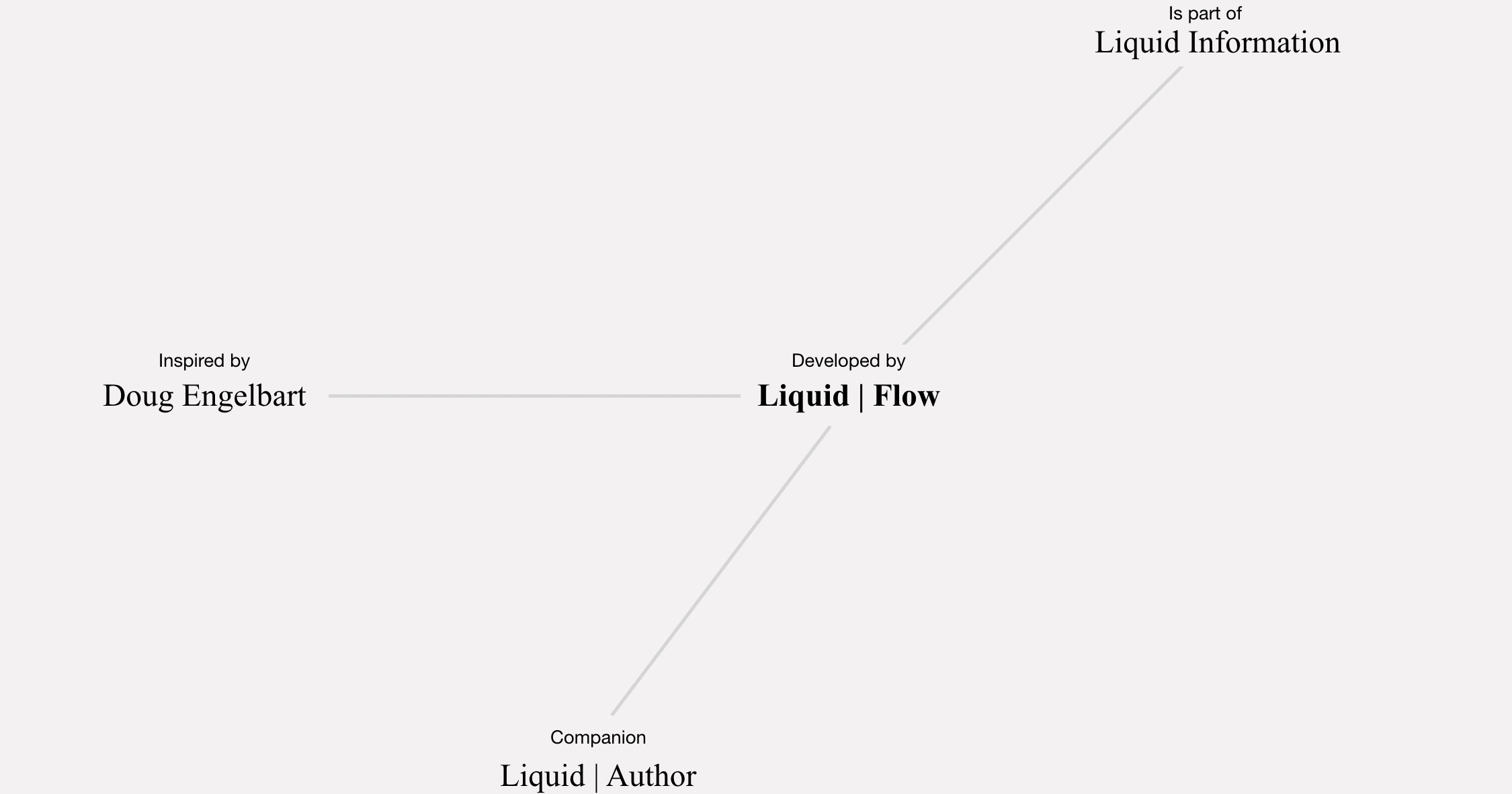 Dynamic View – liquid thoughts